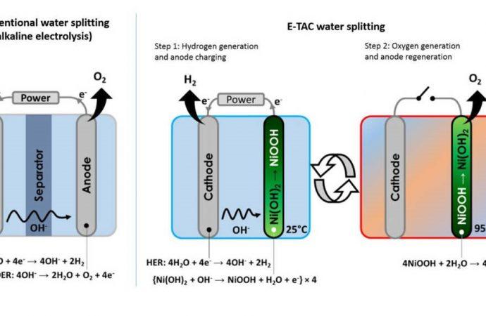 Desarrollan tecnología de producción de hidrógeno ecológico