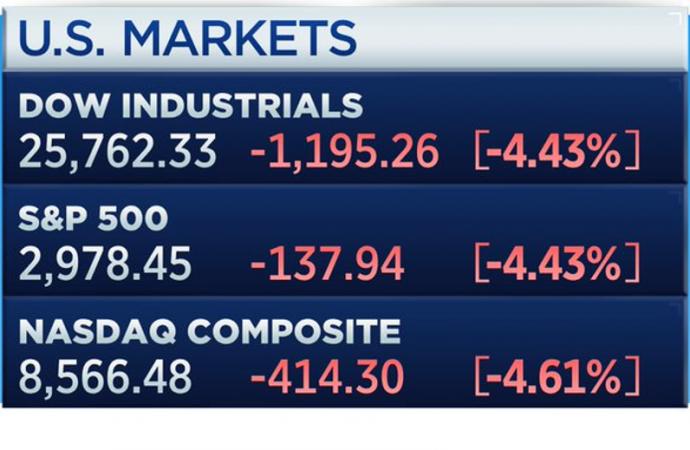 Dow abajo -1190: la caída más grande de la historia