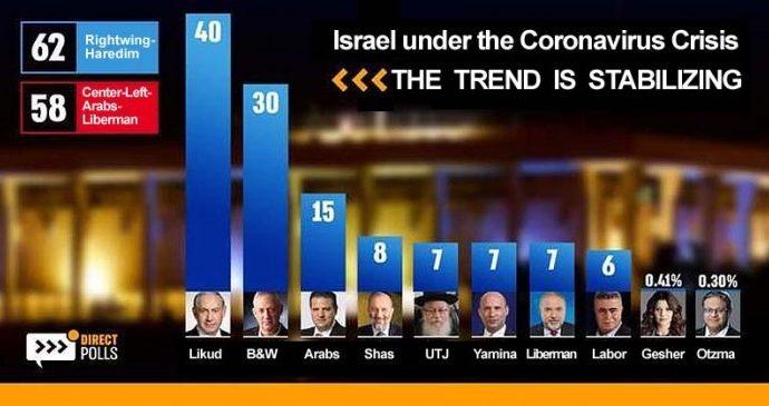 Netanyahu derrota a Blue & White, forma la coalición de 62 escaños en la cuarta elección