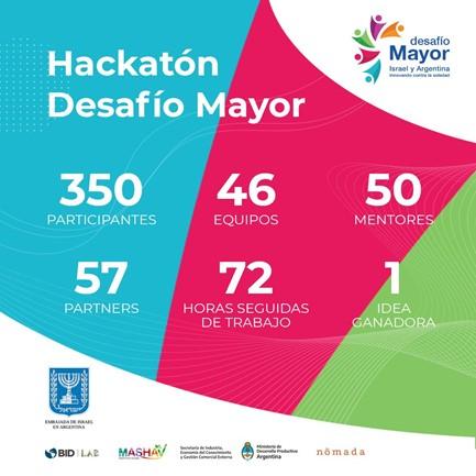 Hackatón Desafío Mayor: Proyecto ganador